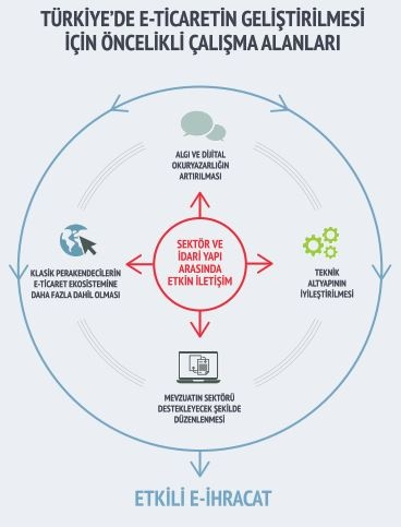 Dijital ekonominin itici gücü: e-ticaret