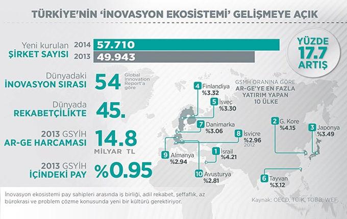Türkiye'nin 'inovasyon ekosistemi' gelişmeye açık