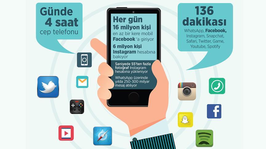 Telefonlar akıllı, gençler akılsız çıktı!