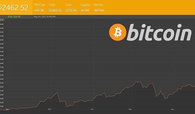 Bitcoin'in değeri rekor tazeledi